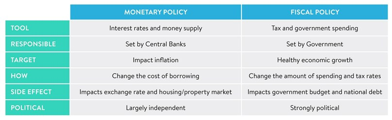 Monetary vs fiscal policy differences